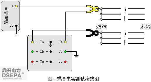 如何测量输电线路的耦合电容?