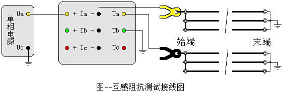 检测技术 如何测量输电线路间的互感阻抗?