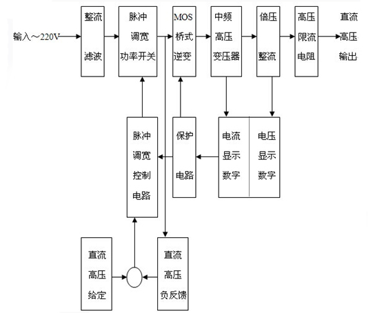 zgf直流高压发生器电路原理框图及工作原理