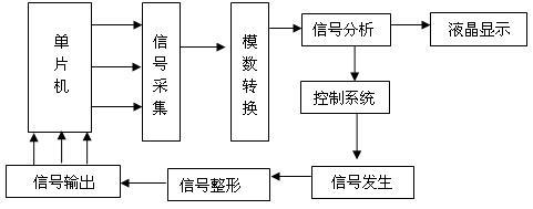 信号发生器原理图