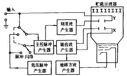 闪测仪基本方框图