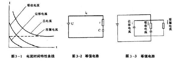 变压器绝缘内部的电流变化及吸收比和极化指数试验