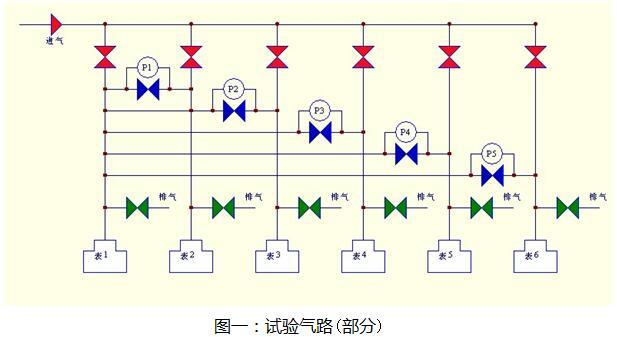 标准表法燃气表检定装置试验气路(部分)