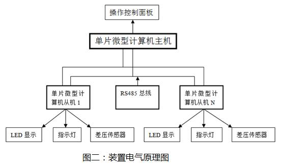 标准表法燃气表检定装置电气原理