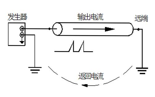 电缆识别仪技术原理和使用方法