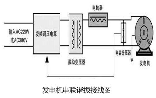 大型发电机如何进行交流耐压试验